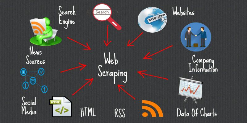 Web Scraping
